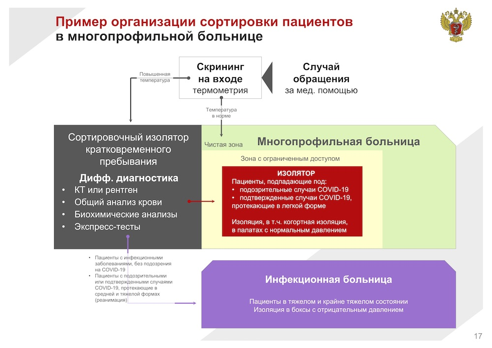 Информация о коронавирусе для медработников